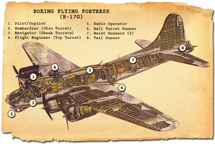 *Note: Walt's plane in A Distant Melody, and Jack's plane, Sunrise Serenade, in A Memory Between Us, are both B-17Fs, which lack the chin turret designated by #2 in the diagram. Jack's other planes, and all Ray's planes in Blue Skies Tomorrow, are B-17G models as shown in the diagram.
