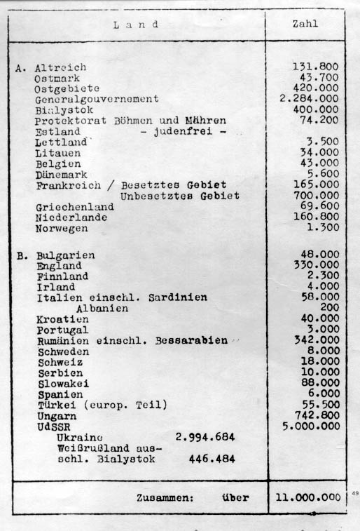List of Jewish populations by country used at the Wannsee Conference, 20 Jan 1942 (public domain)