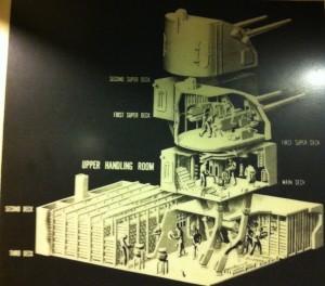 Diagram of 5-inch gun, handling room, and magazine on battleship USS Massachusetts, Battleship Cove, Fall River, MA, July 2014